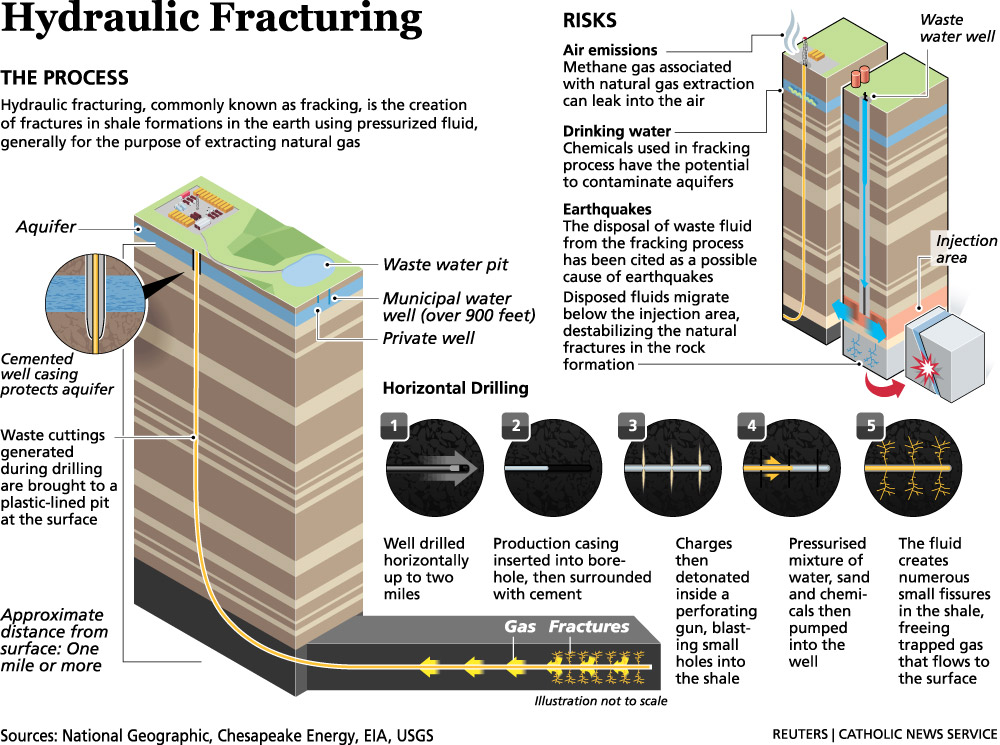 hydraulic fracturing fracking Hydraulic fracturing is an oil and gas production technique used in tight geologic formations that involves horizontal directional drilling of wells as well as the use of water, sand and chemicals at high pressures to fracture rock and release hydrocarbons.